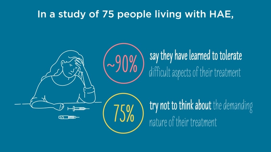 Study data illustrating how people with HAE feel about their treatment