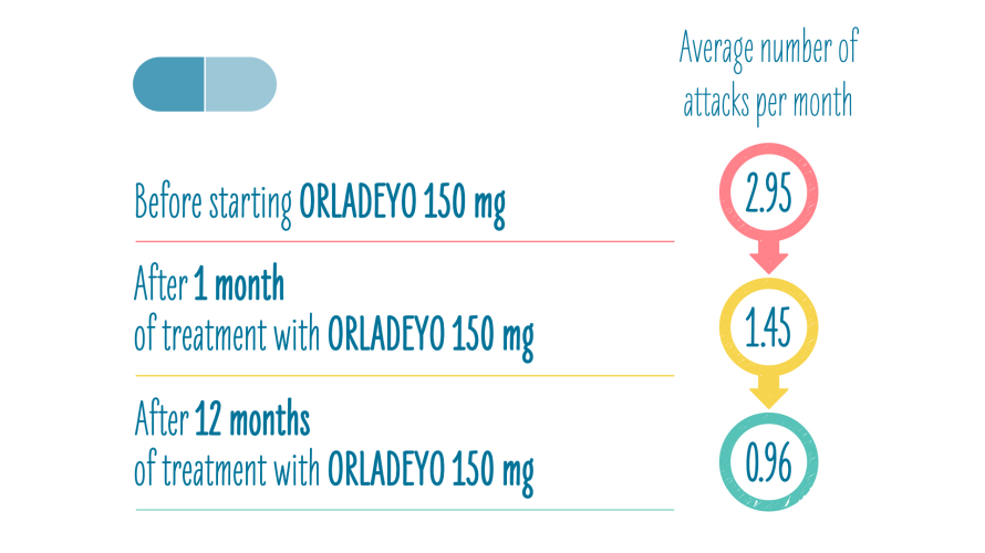 Reported reduction in HAE attack rates after 12 months on ORLADEYO™
