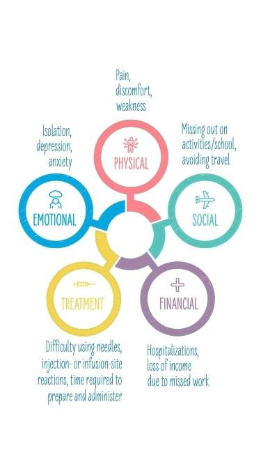 Impact of hereditary angioedema on lifestyle